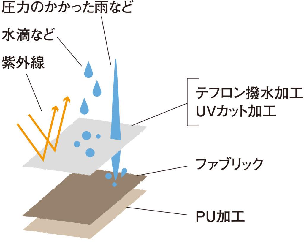 ソロキャンプのテント選び 耐水圧